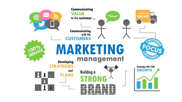 WLMarketingManagementIII